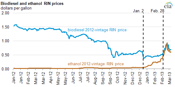 graph of biodiesel and ethanol RIN prices, as explained in the article text.