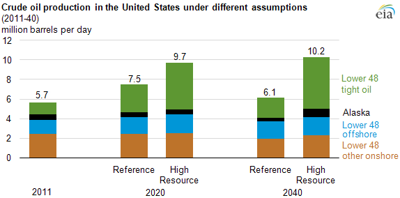 Graph of crude oil production in the U.S. under different assumptions, as explained in the article text.