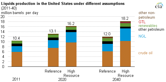 Graph of liquids production in the U.S. under different assumptions, as explained in the article text.