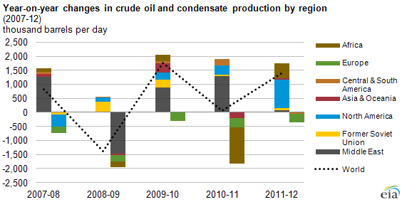 graph of year on year changes in crude oil and condensate production, as explained in the article text.