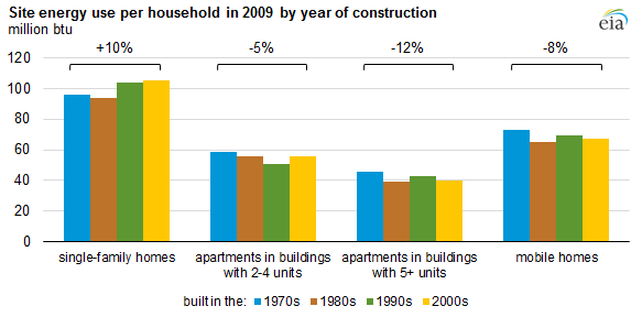 Apartments In Buildings With 5 Or More Units Use Less