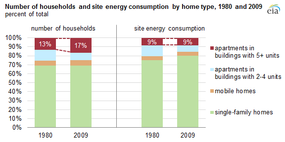 Apartments In Buildings With 5 Or More Units Use Less Energy Than Other  Home Types