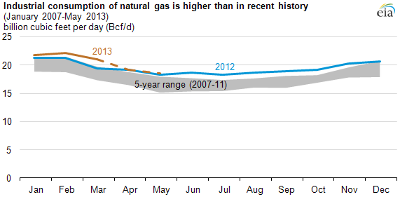 graph of industrial consumption of nat gas, as explained in the article text.