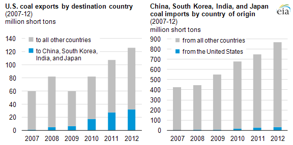 25% of U S  coal exports go to Asia, but remain a small