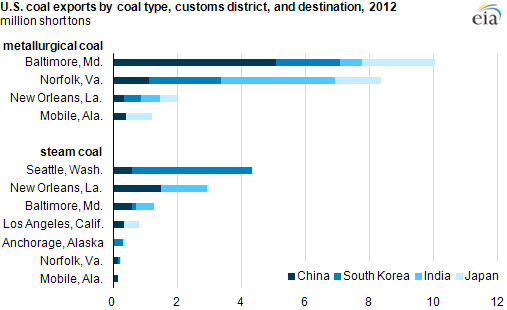 graph of US coal exports by type, as explained in the article text