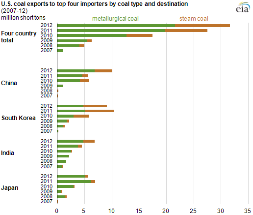 graph of top four importers, as explained in the article text