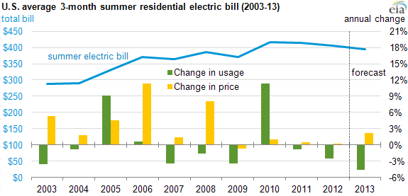 graph of U.S. average summer electricity bills, as explained in the article text