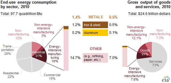 graph of contribution of energy-intensive metals manufacturing to energy consumpion, as explained in the article text