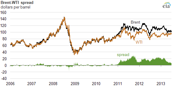 Graph of brent-wti spread, as explained in the article text