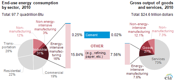 graph of energy consumption and intensity, as explained in the article text