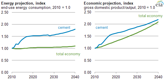 graph of energy and economic projections, as explained in the article text