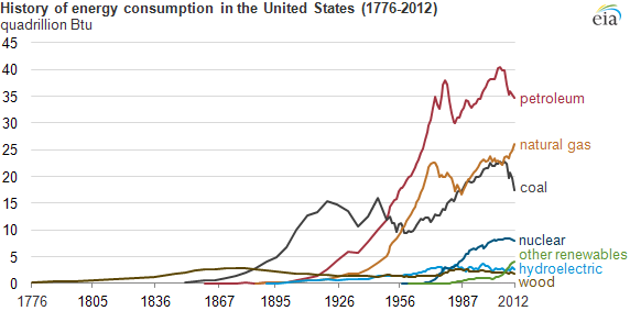 graph of energy consumption in the United States, as explained in the article text