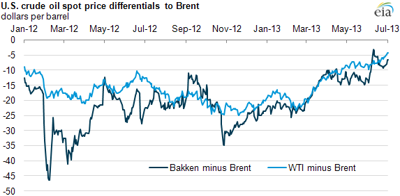 Graph of Bakken- and WTI-Brent spreads, as explained in the article text