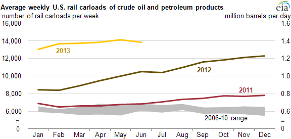 Graph of U.S. rail carloads of oil, as explained in the article text