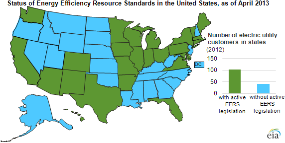 map of EERS policy status in U.S., as explained in the article text