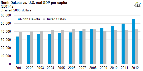 Graph of North Dakota and U.S. GDP, as explained in the article text