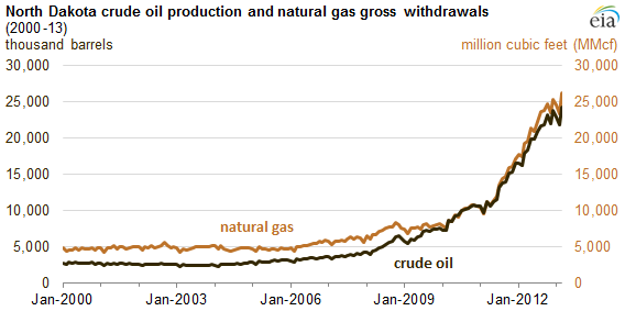 Graph of North Dakota oil and gas production, as explained in the article text