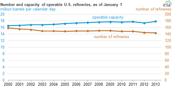 graph of number and capacity of U.S. refineries, as explained in the article text