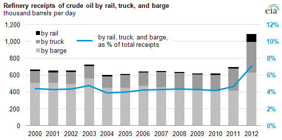 Graph of total refinery receipts by rail, truck, and barge, as explained in the article text