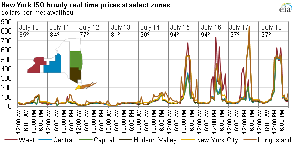 Graph of NYISO real-time prices, as explained in the article text