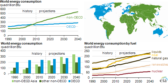 EIA projects world energy consumption will increase 56% by 2040