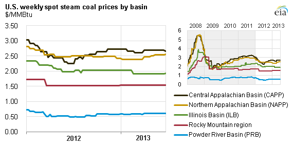 Graph of coal spot prices by basin, as explained in the article text
