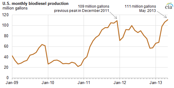 graph of monthly U.S. biodiesel production, as explained in the article text