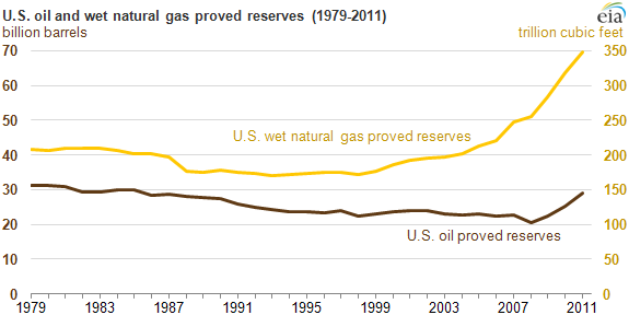 Graph of oil and wet natural gas proved reserves, as explained in the article text