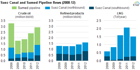 Graph of Suez and SUMED pipeline flows, as explained in the article text