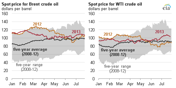 graph of historical crude oil prices, as explained in the article text