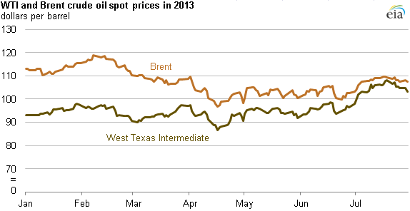 graph of wti and brent crude oil prices, as explained in the article text