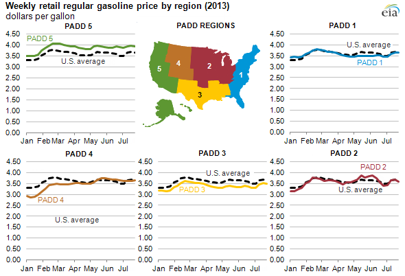 graph of weekly retail gasoline prices by region, as explained in the article text