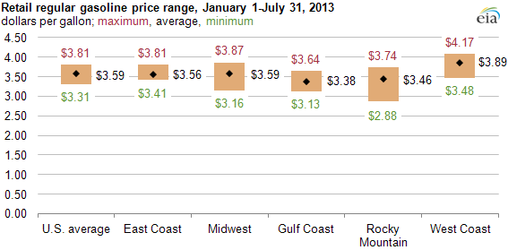 graph of retail gasoline price range, as explained in the article text