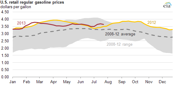 graph of regular U.S. unleaded gasoline prices, as explained in the article text