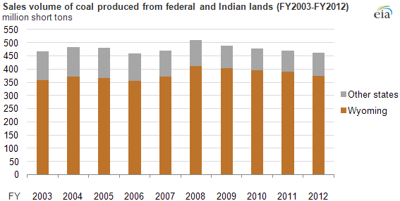 graph of coal sales produced in federal and Indian lands, as explained in the article text