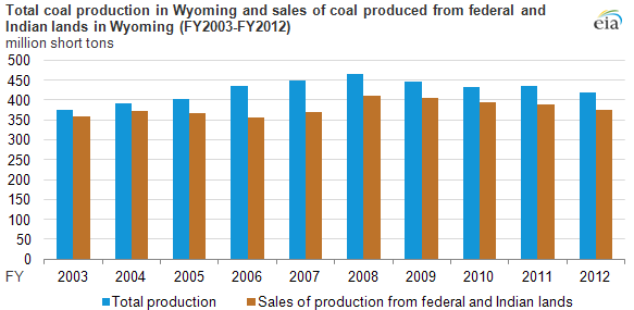 graph of total coal production in Wyoming, as explained in the article text
