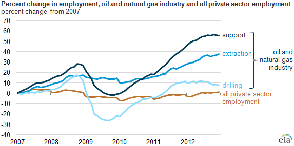 graph of percent change in employmentcomparing oil and gas to other private sectors, as explained in the article text