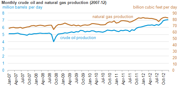 graph of monthly crude and nat gas production, as explained in the article text