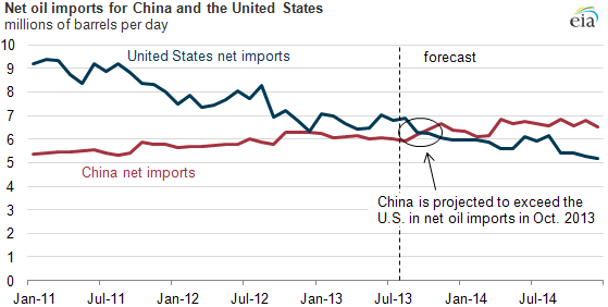 graph of net oil imports for China and the U.S., as explained in the article text