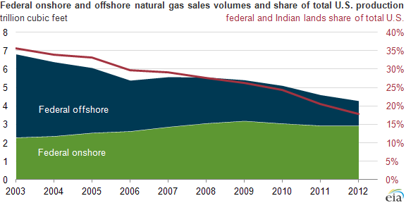 graph of federal onshore and offshore natural gas sales volumes, as explained in the article text