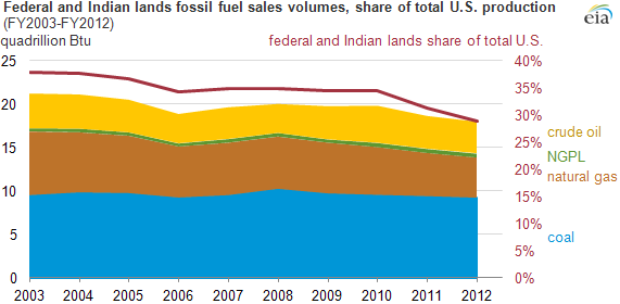 graph of federal and indian land fossil fuel sales volumes, as explained in the article text