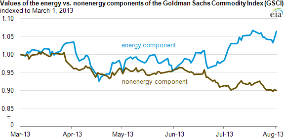 graph of energy vs non-energy gsci components, as explained in the article text