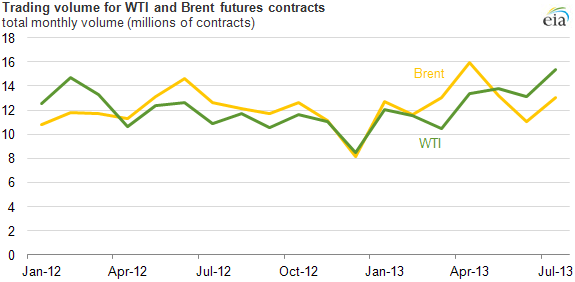 graph of trading volume for wti and brent futures contracts, as explained in the article text