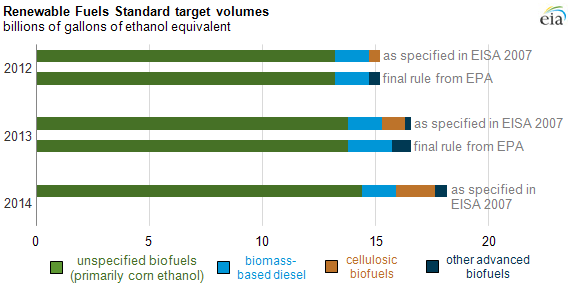 graph of rfs target volumes, as explained in the article text