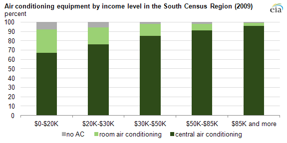 graph of air conditioning equipment by income, as explained in the article text