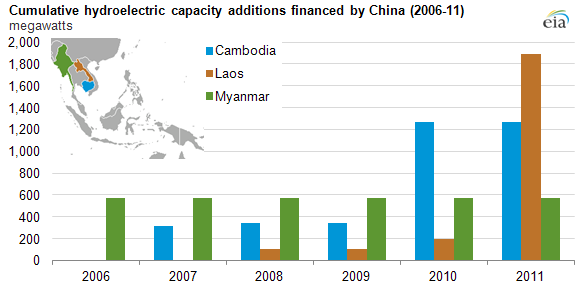 graph of cumulative hydroelectric capacity additions financed by China, as explained in the article text
