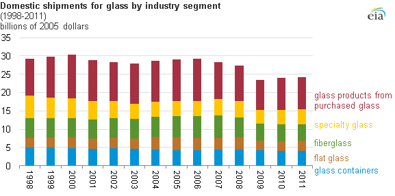 graph of domestic glass shipments, as explained in the article text