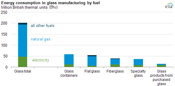 graph of energy consumption in glass manufacturing, as explained in the article text