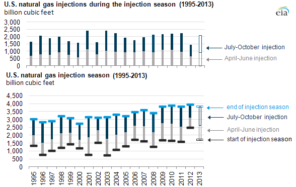 graph of u.s. natural gas injections, as explained in the article text