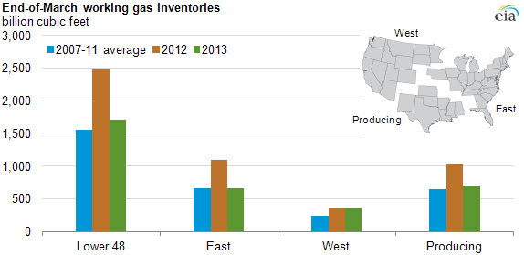 graph of working gas inventories as of end of March, as explained in the article text